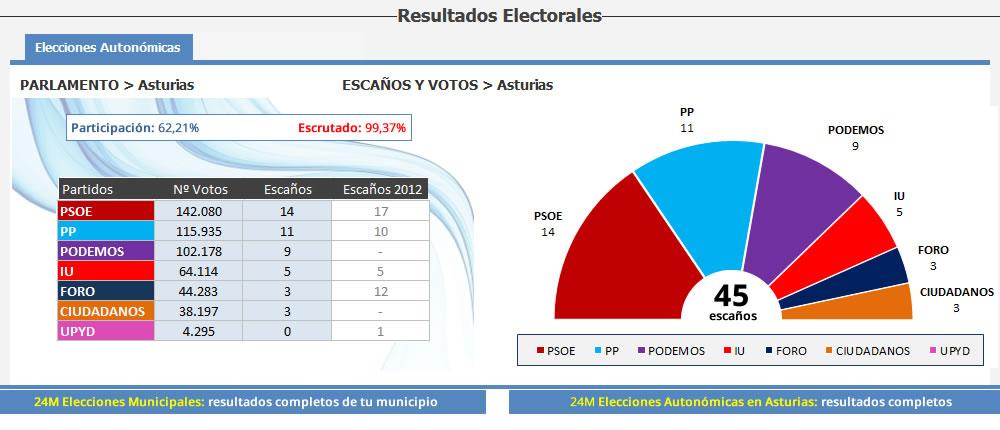 Resultados electorales a la Junta del Principado de Asturias
